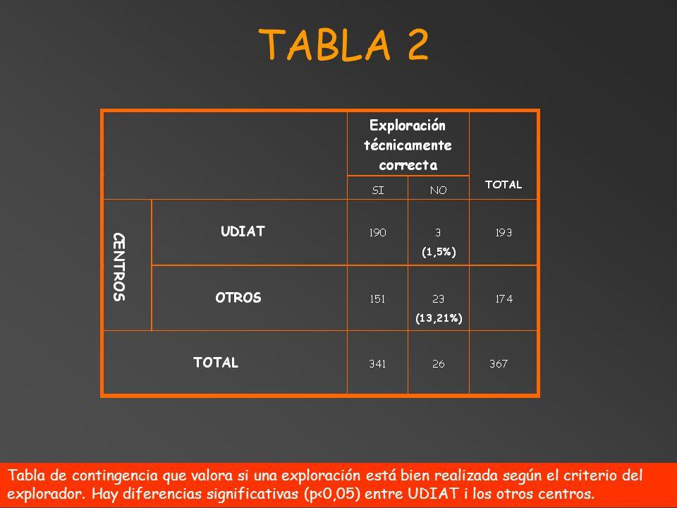 TABLA 2 Tabla de contingencia que valora si una exploración está bien realizada según el criterio del explorador. Hay diferencias significativas (p<0,