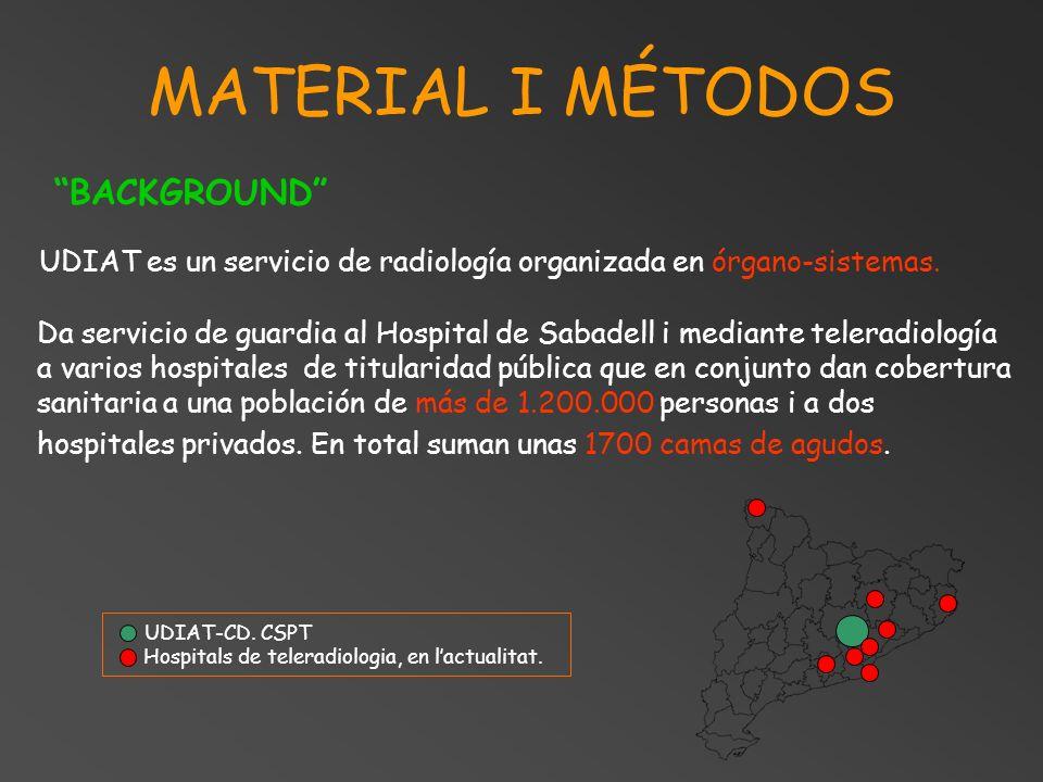 MATERIAL I MÉTODOS Da servicio de guardia al Hospital de Sabadell i mediante teleradiología a varios hospitales de titularidad pública que en conjunto