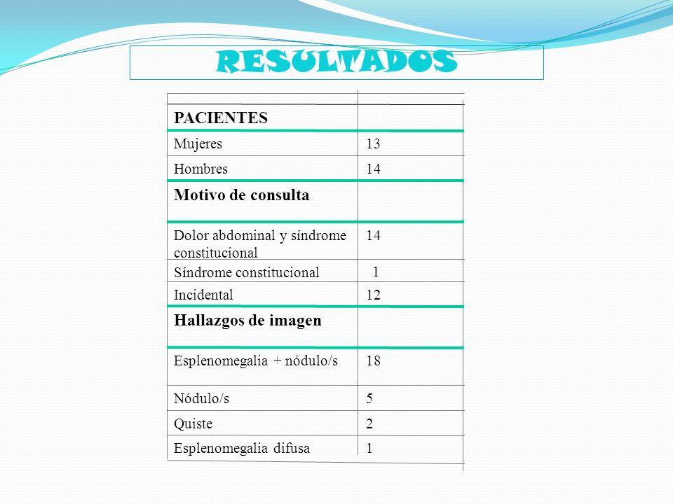 1Esplenomegalia difusa 2Quiste 5Nódulo/s 18Esplenomegalia + nódulo/s Hallazgos de imagen 12Incidental Síndrome constitucional 14Dolor abdominal y sínd