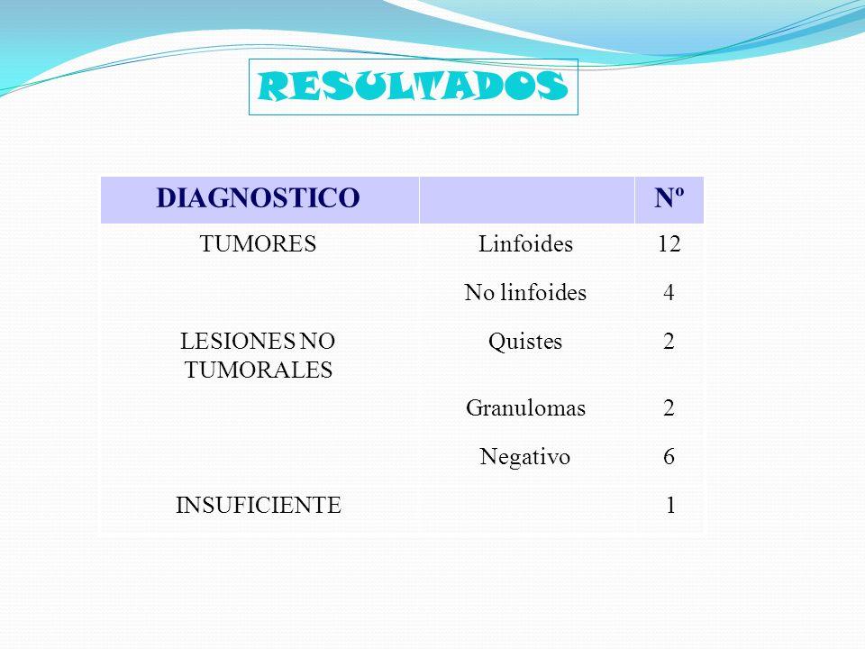 1 6 2 2 4 12 Nº Negativo Granulomas Quistes No linfoides Linfoides INSUFICIENTE LESIONES NO TUMORALES TUMORES DIAGNOSTICO RESULTADOS