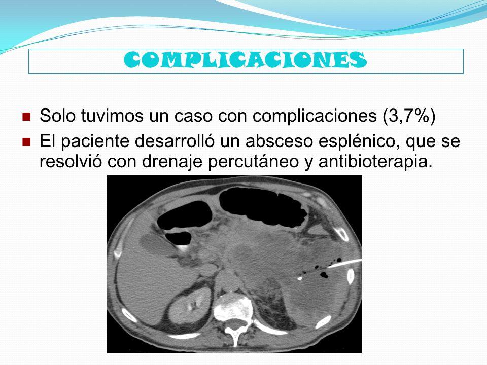 COMPLICACIONES Solo tuvimos un caso con complicaciones (3,7%) El paciente desarrolló un absceso esplénico, que se resolvió con drenaje percutáneo y an