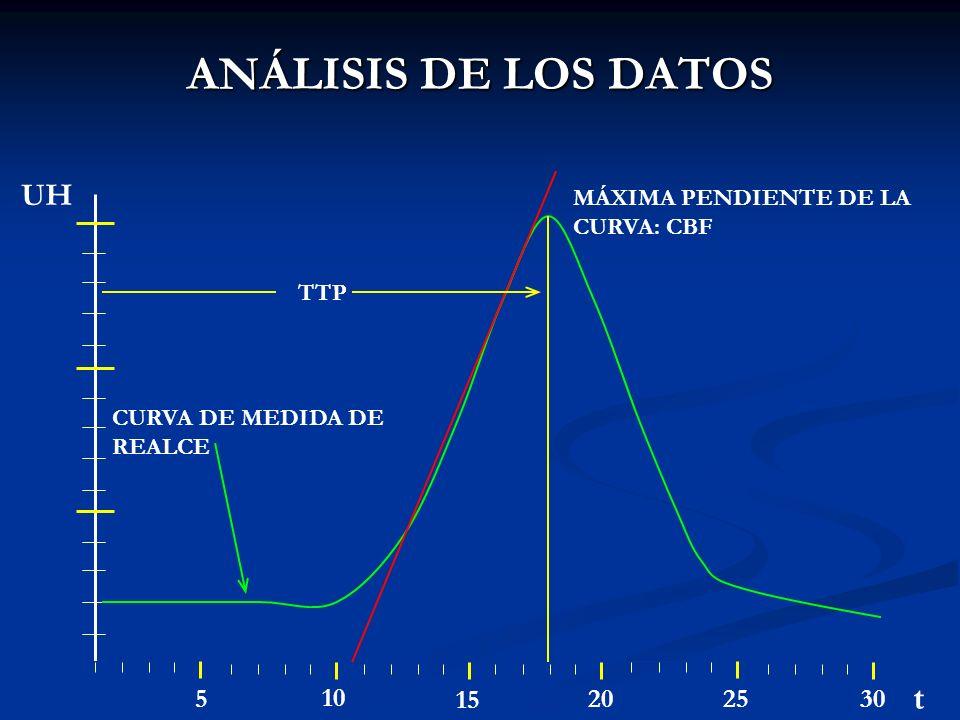 ANÁLISIS DE LOS DATOS 0 5 10 15 20 2530 t UH MÁXIMA PENDIENTE DE LA CURVA: CBF CURVA DE MEDIDA DE REALCE TTP