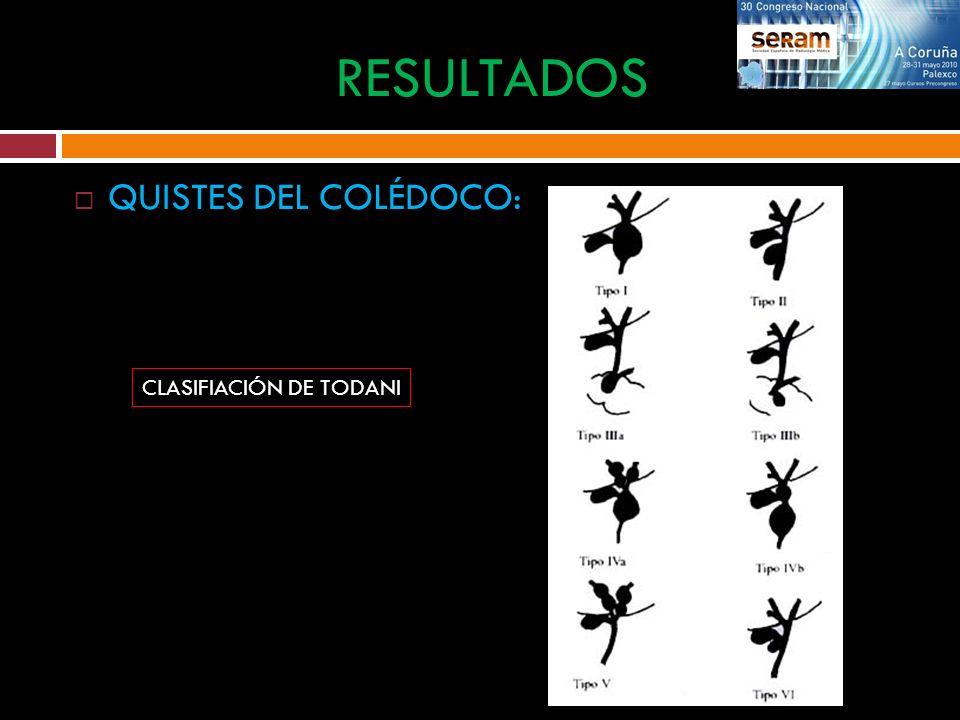 QUISTES DEL COLÉDOCO: RESULTADOS CLASIFIACIÓN DE TODANI