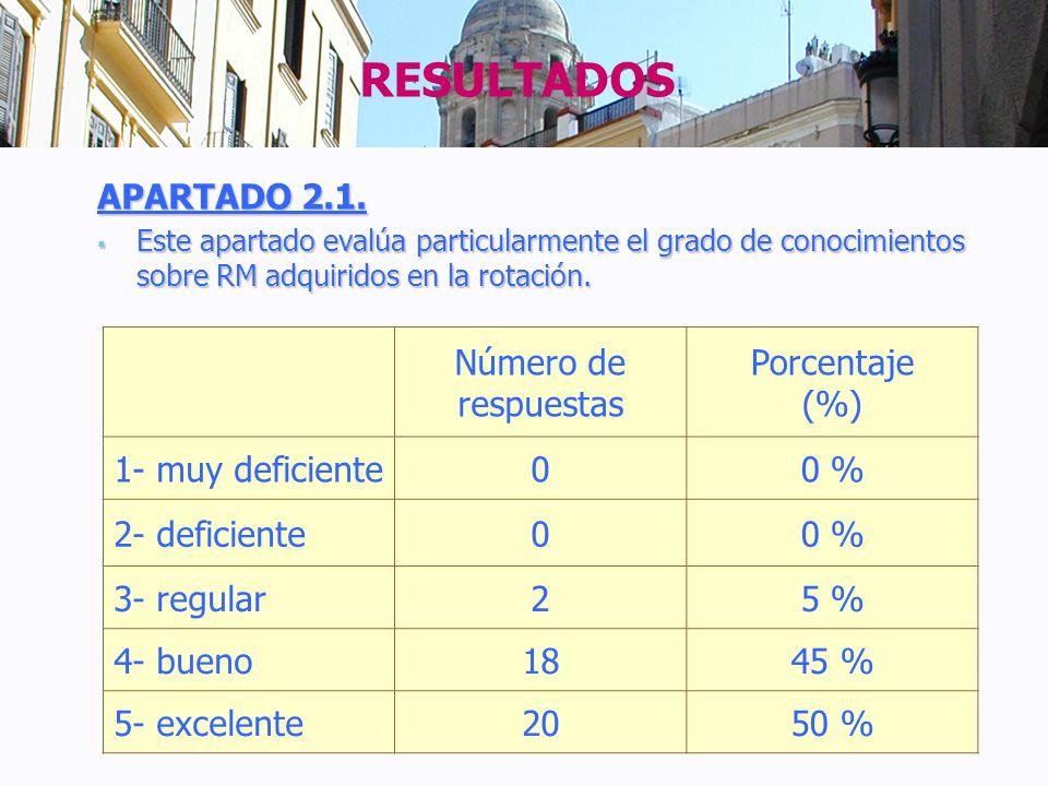 APARTADO 2.1. Este apartado evalúa particularmente el grado de conocimientos sobre RM adquiridos en la rotación. Este apartado evalúa particularmente