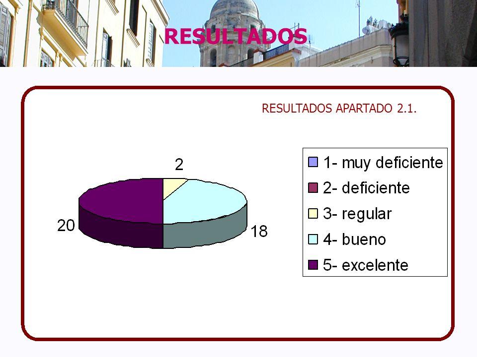RESULTADOS APARTADO 2.1.