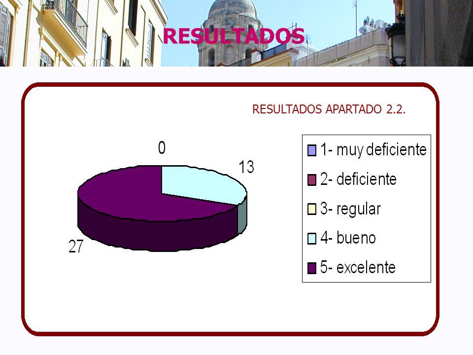 RESULTADOS APARTADO 2.2.