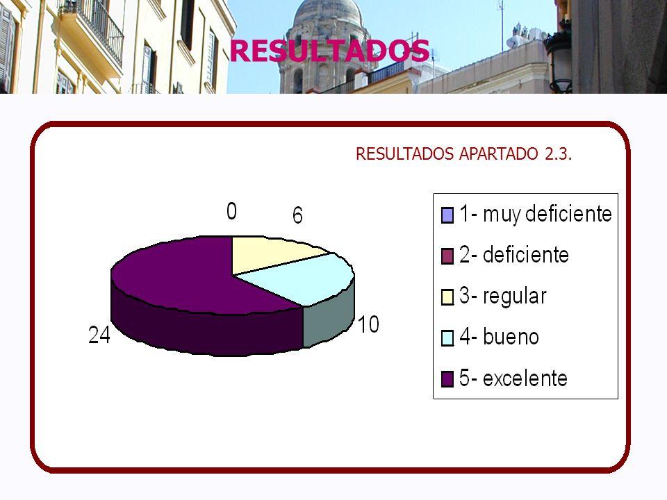 RESULTADOS RESULTADOS APARTADO 2.3.