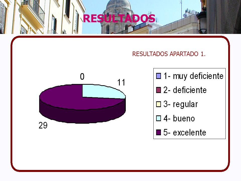 RESULTADOS APARTADO 1.