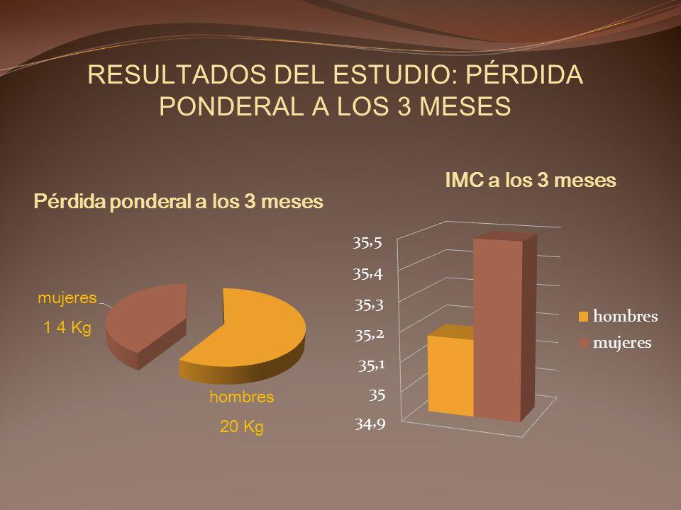 RESULTADOS DEL ESTUDIO: PÉRDIDA PONDERAL A LOS 3 MESES