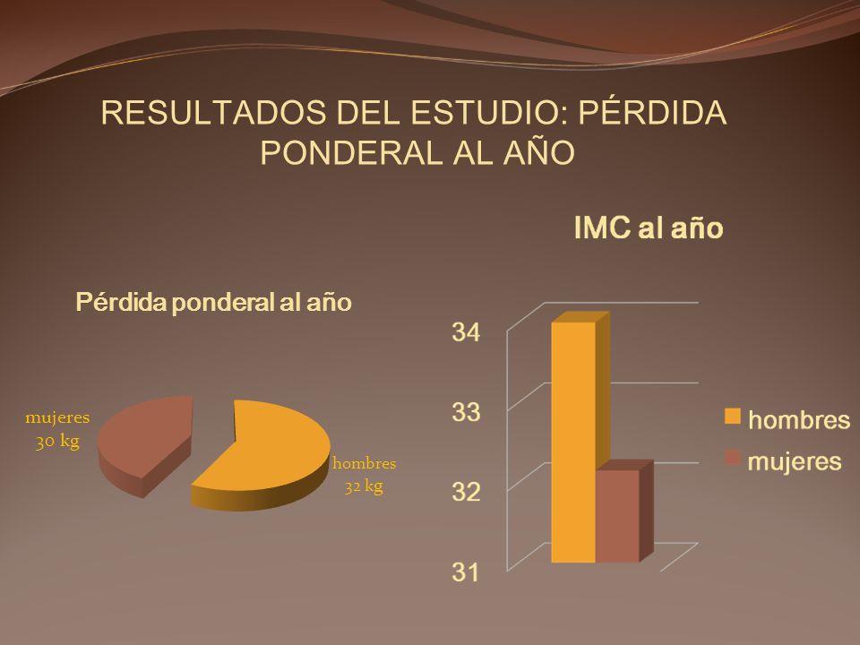 RESULTADOS DEL ESTUDIO: PÉRDIDA PONDERAL AL AÑO