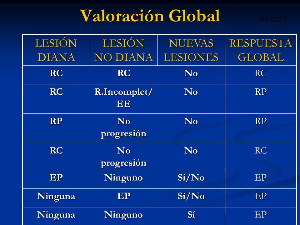 Valoración Global LESIÓN DIANA LESIÓN NO DIANA NUEVAS LESIONES RESPUESTA GLOBAL RCRCNoRC RC R.Incomplet/ EE NoRP RP No progresión NoRP RC NoRC EPNingu