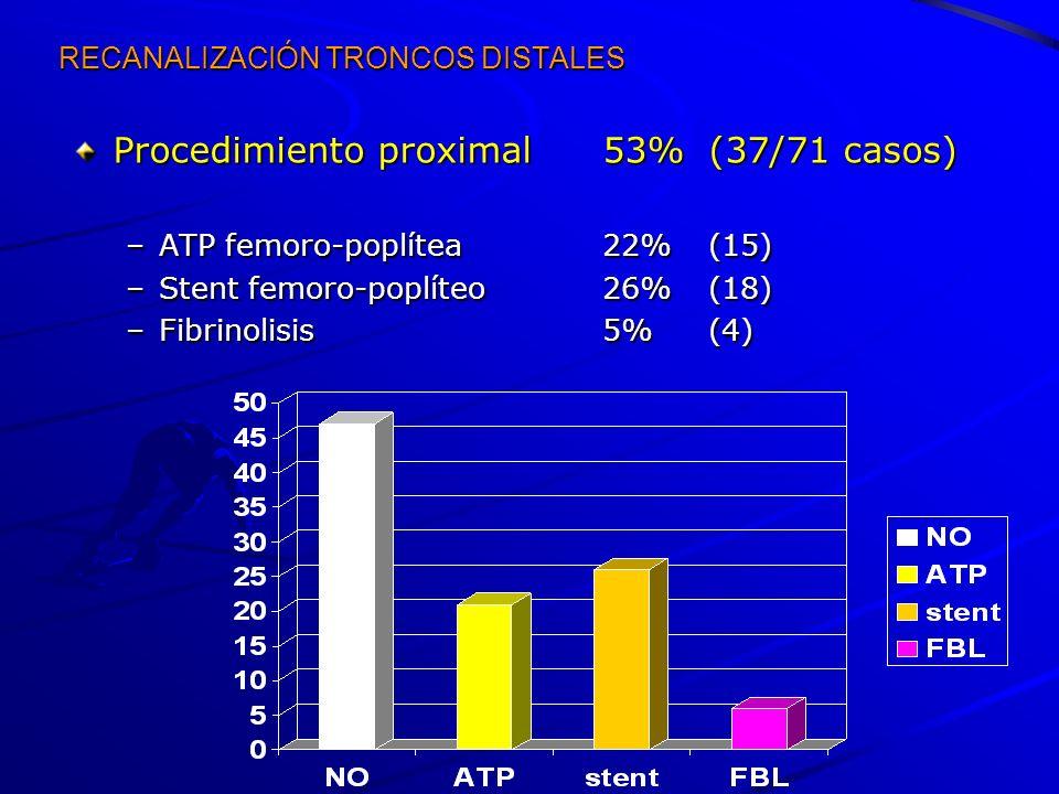Procedimiento proximal53%(37/71 casos) –ATP femoro-poplítea22%(15) –Stent femoro-poplíteo26%(18) –Fibrinolisis5%(4)