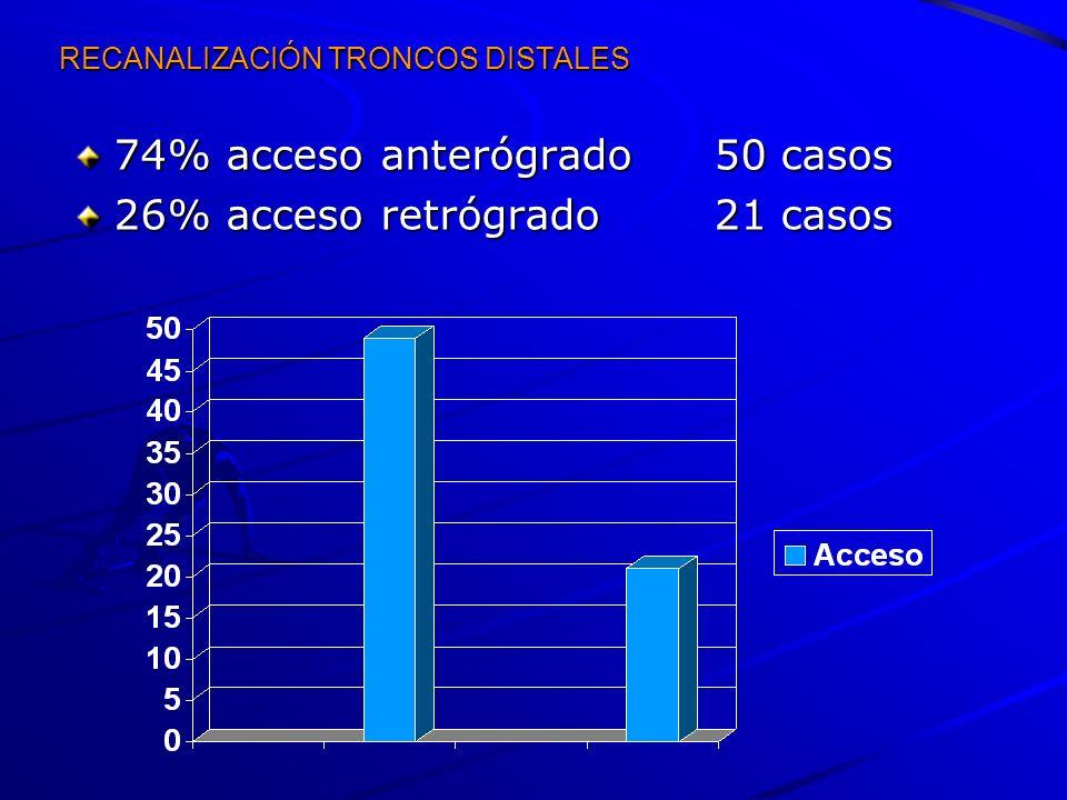 RECANALIZACIÓN TRONCOS DISTALES 74% acceso anterógrado50 casos 26% acceso retrógrado21 casos