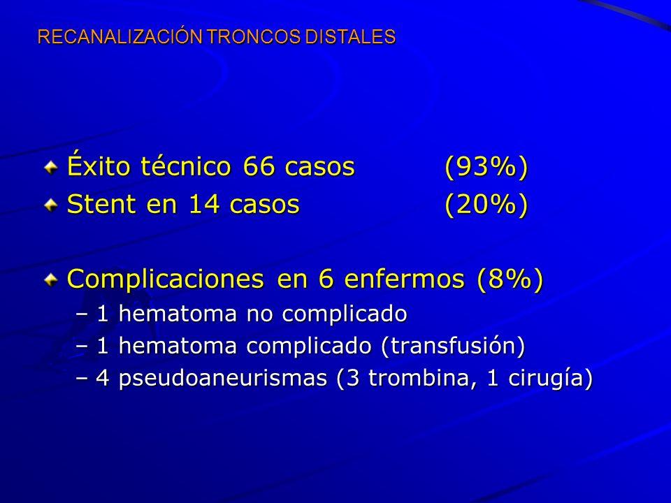 RECANALIZACIÓN TRONCOS DISTALES Éxito técnico66 casos (93%) Stent en 14 casos(20%) Complicaciones en 6 enfermos (8%) –1 hematoma no complicado –1 hema