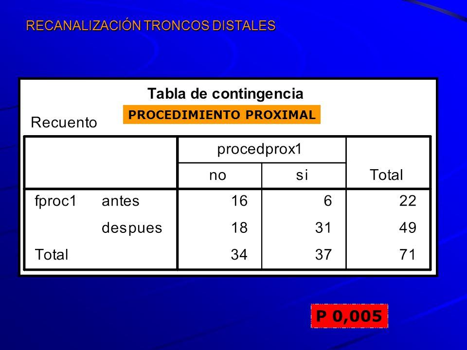 RECANALIZACIÓN TRONCOS DISTALES P 0,005 PROCEDIMIENTO PROXIMAL