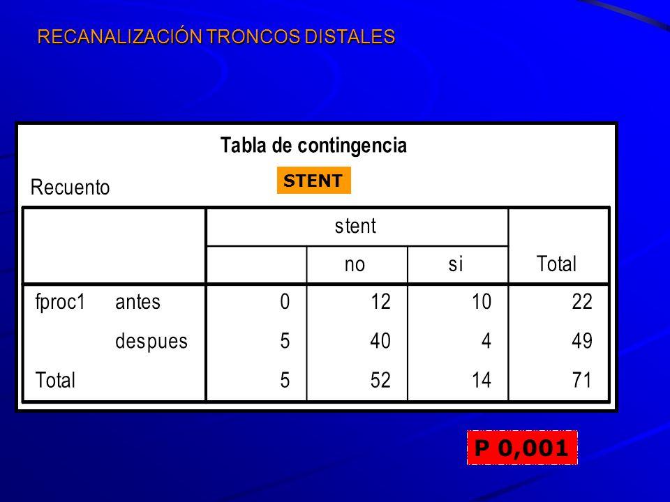RECANALIZACIÓN TRONCOS DISTALES P 0,001 STENT