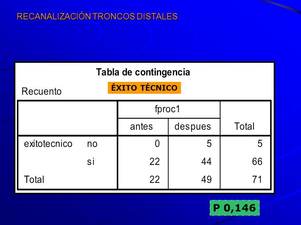 RECANALIZACIÓN TRONCOS DISTALES P 0,146 ÉXITO TÉCNICO