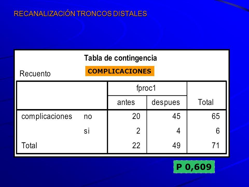 RECANALIZACIÓN TRONCOS DISTALES P 0,609 COMPLICACIONES