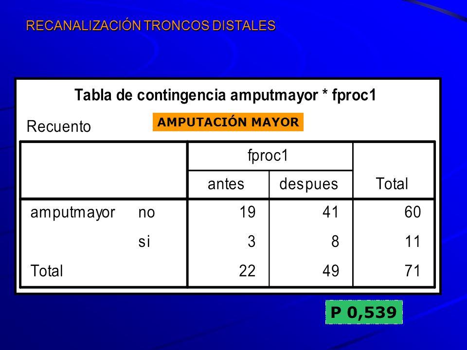 RECANALIZACIÓN TRONCOS DISTALES P 0,539 AMPUTACIÓN MAYOR