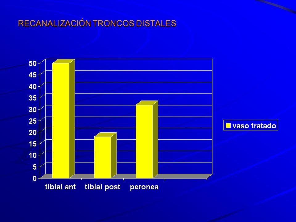 CONCLUSIONES La angioplastia con balón debe ser el tratamiento de elección en las lesiones arteriales infrapoplíteas (con o sin lesiones proximales), en casos de isquemia crítica de la extremidad