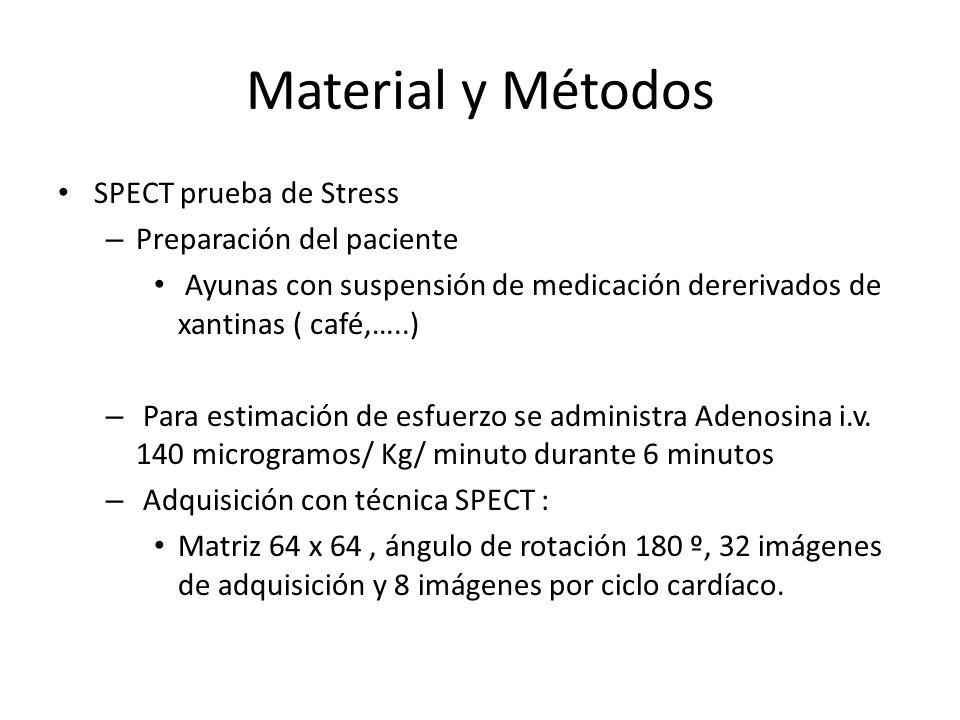 Material y Métodos SPECT prueba de Stress – Preparación del paciente Ayunas con suspensión de medicación dererivados de xantinas ( café,…..) – Para es