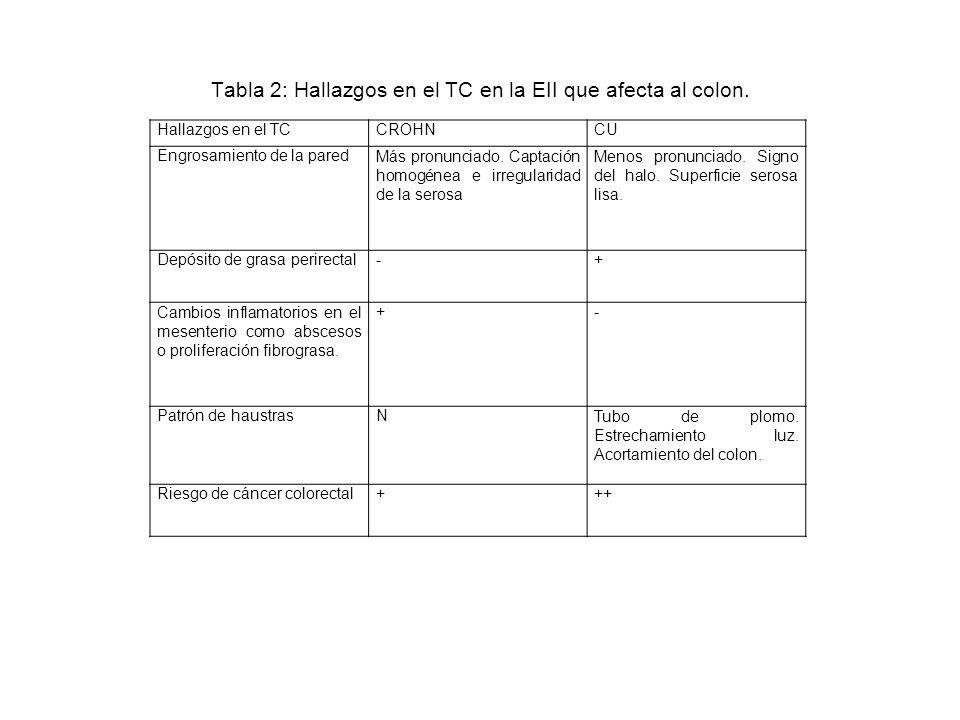 Tabla 2: Hallazgos en el TC en la EII que afecta al colon. Hallazgos en el TCCROHNCU Engrosamiento de la paredMás pronunciado. Captación homogénea e i