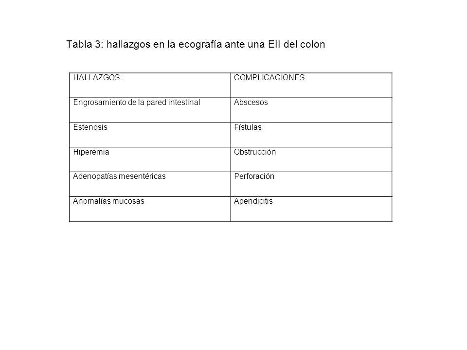 Tabla 3: hallazgos en la ecografía ante una EII del colon HALLAZGOS:COMPLICACIONES Engrosamiento de la pared intestinalAbscesos EstenosisFístulas Hipe