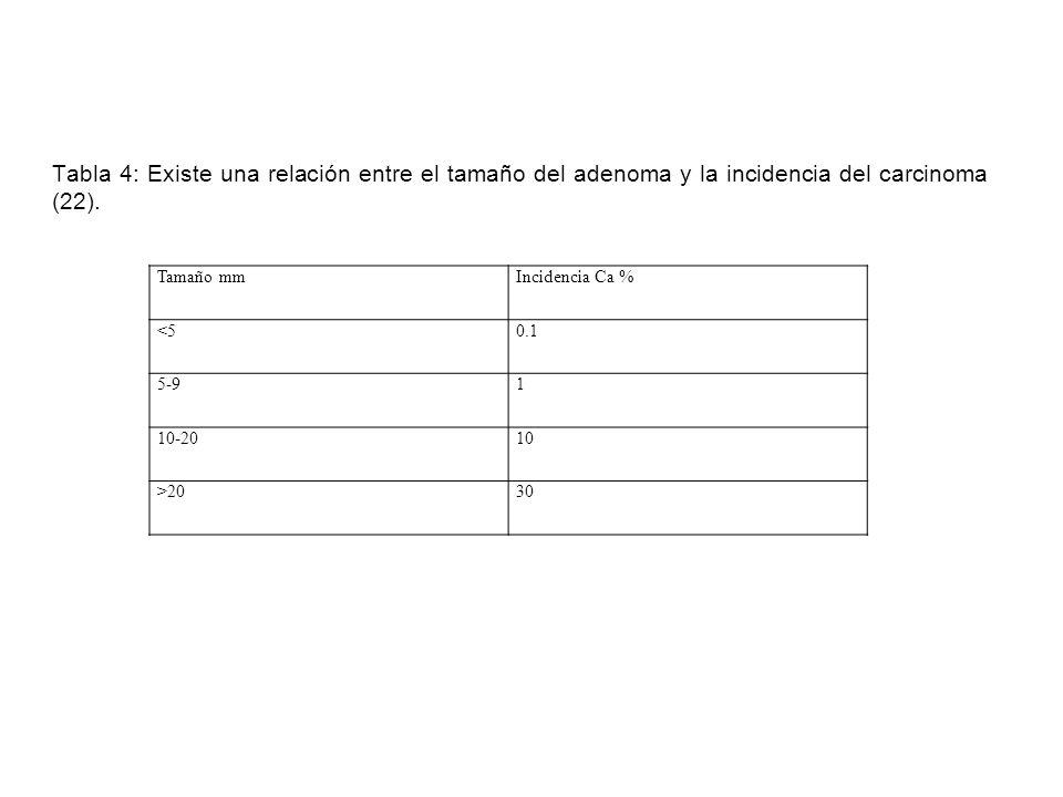 Tabla 4: Existe una relación entre el tamaño del adenoma y la incidencia del carcinoma (22). Tamaño mmIncidencia Ca % <50.1 5-91 10-2010 >2030