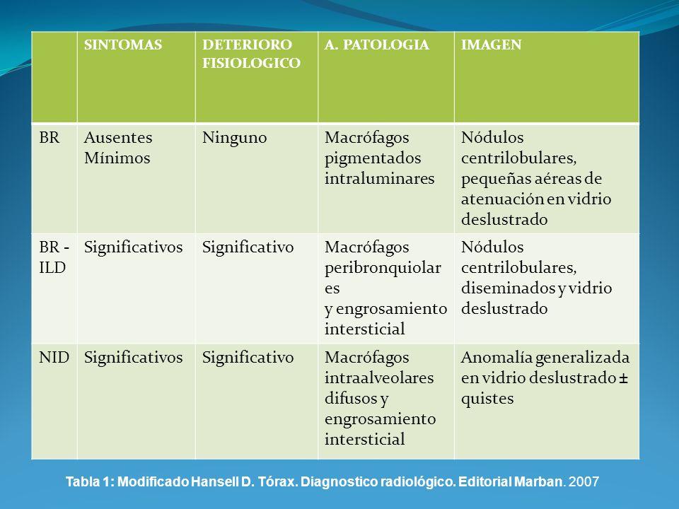 SINTOMASDETERIORO FISIOLOGICO A. PATOLOGIAIMAGEN BRAusentes Mínimos NingunoMacrófagos pigmentados intraluminares Nódulos centrilobulares, pequeñas aér