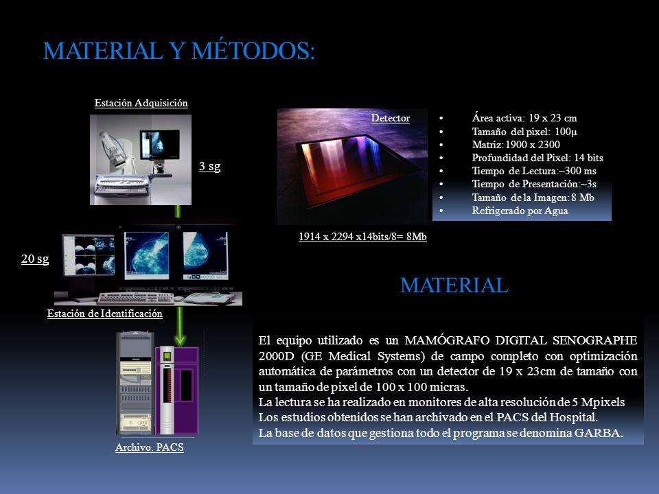 MATERIAL Y MÉTODOS: Estación de Identificación 3 sg 20 sg Estación Adquisición Archivo. PACS El equipo utilizado es un MAMÓGRAFO DIGITAL SENOGRAPHE 20