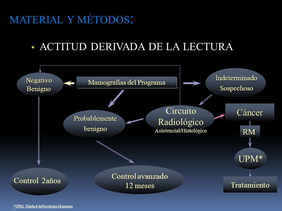 Control 2años NegativoBenigno Circuito Radiológico Asistencial/HistológicoCáncer UPM* Control avanzado 12 meses Tratamiento RM Mamografías del Program