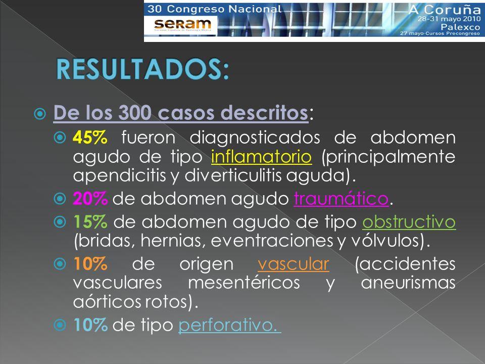 De los 300 casos descritos : 45% fueron diagnosticados de abdomen agudo de tipo inflamatorio (principalmente apendicitis y diverticulitis aguda). 20%