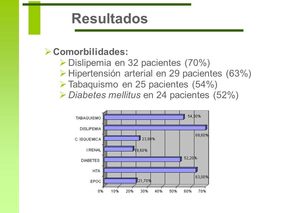 Comorbilidades: Dislipemia en 32 pacientes (70%) Hipertensión arterial en 29 pacientes (63%) Tabaquismo en 25 pacientes (54%) Diabetes mellitus en 24