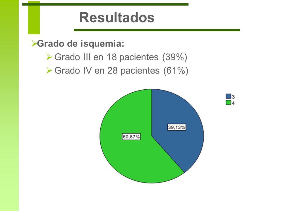 Resultados Grado de isquemia: Grado III en 18 pacientes (39%) Grado IV en 28 pacientes (61%)