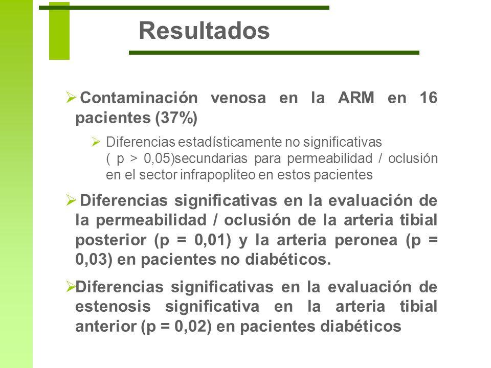 Resultados Contaminación venosa en la ARM en 16 pacientes (37%) Diferencias estadísticamente no significativas ( p > 0,05)secundarias para permeabilid