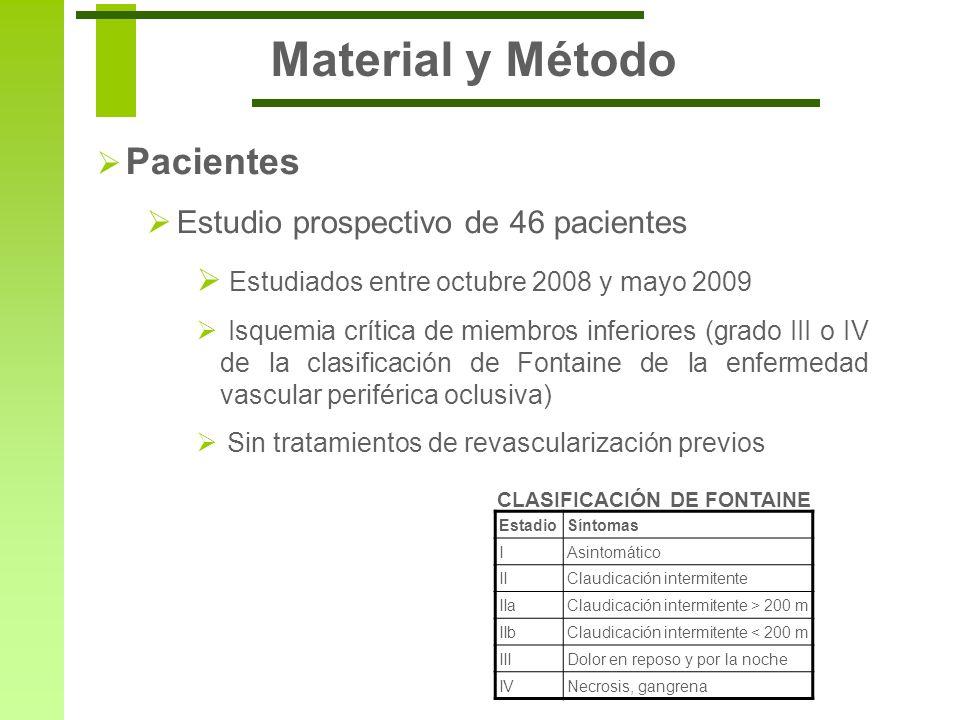 Pacientes Estudio prospectivo de 46 pacientes Estudiados entre octubre 2008 y mayo 2009 Isquemia crítica de miembros inferiores (grado III o IV de la