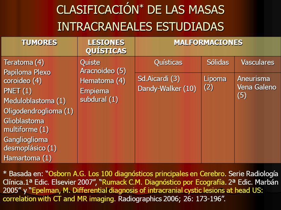 TUMORES LESIONES QUÍSTICAS MALFORMACIONES Teratoma (4) Papiloma Plexo coroideo (4) PNET (1) Meduloblastoma (1) Oligodendroglioma (1) Glioblastoma mult