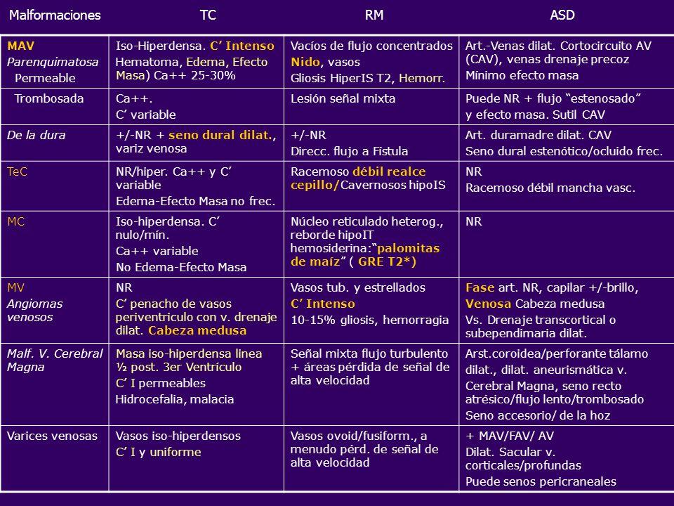 MAV Parenquimatosa Permeable Iso-Hiperdensa. C Intenso Hematoma, Edema, Efecto Masa) Ca++ 25-30% Vacíos de flujo concentrados Nido, vasos Gliosis Hipe