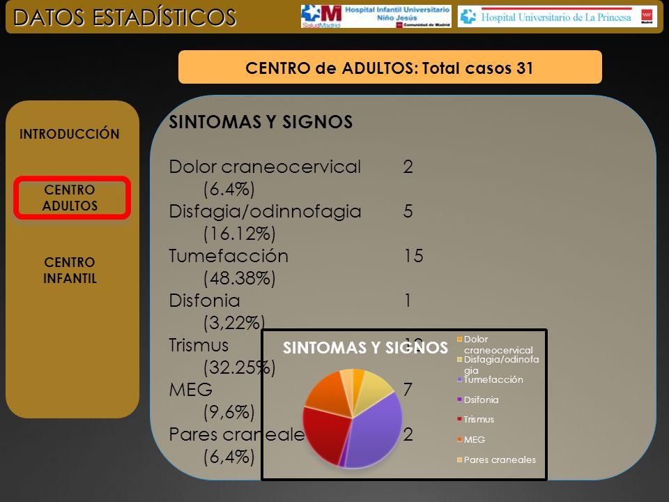 INTRODUCCIÓN CENTRO ADULTOS CENTRO INFANTIL DATOS ESTADÍSTICOS CENTRO de ADULTOS: Total casos 31 LOCALIZACIÓN ORIGINAL Submandibular 2 (6.45%) Masticador 11(35.48) Parotídeo 2 (6,45%) Retrofaringeo 2 (6,45%) Parafaringeo 1(3,22%) Sublingual 3(9.67%) ECM 2 (6,45%) Subcutáneo 3(9.67%) Espacio visceral 4(12,9%) NUMERO DE ESPACIOS 1 Espacio 10(32,25%) 2 Espacios 9 (29,03%) 3 ó + Espacios 10 (32,25%)