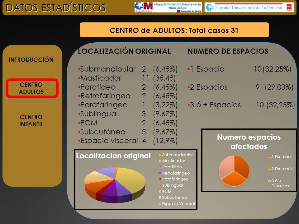 INTRODUCCIÓN CENTRO ADULTOS CENTRO INFANTIL DATOS ESTADÍSTICOS CENTRO de ADULTOS: Total casos 31 ETIOLOGIA Complicación Ca.