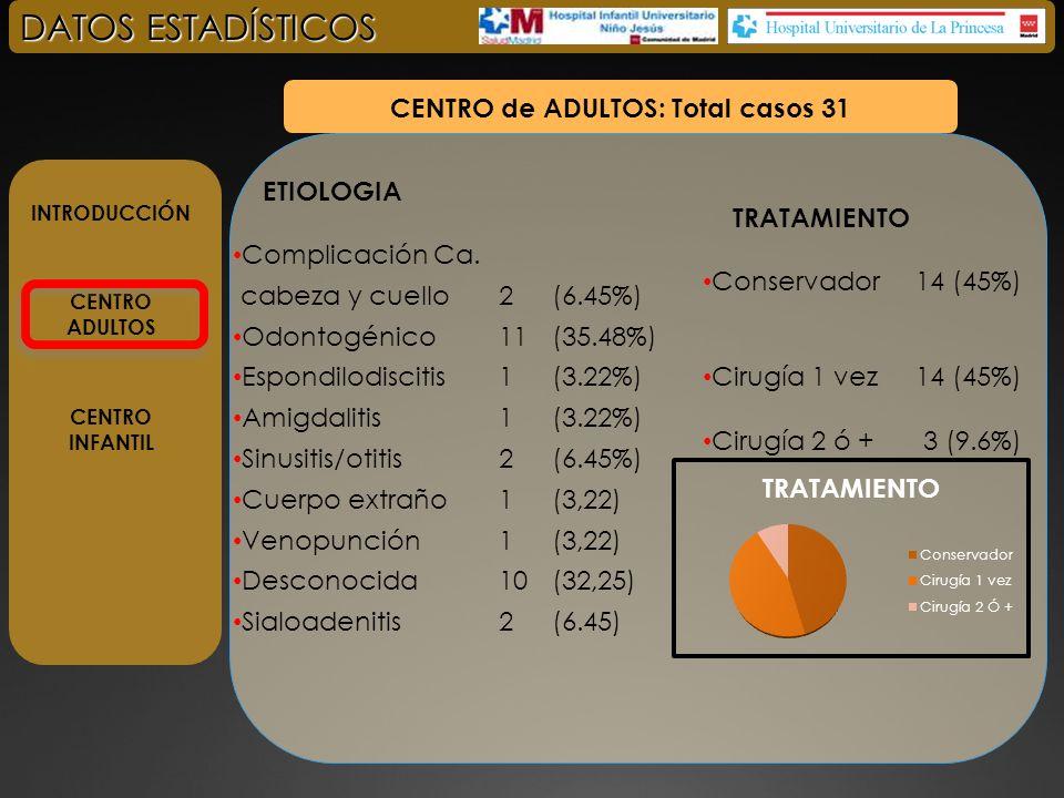 INTRODUCCIÓN CENTRO ADULTOS CENTRO INFANTIL DATOS ESTADÍSTICOS CENTRO de ADULTOS: Total casos 31 COMPLICACIONES Extensión Intracraneal2 (6.45%) Mediastinitis3 (9.67%) Absceso epidural1 (3.22%) Compromiso via aérea5 (16.1%) Existus (1) 3 (9.67%) COMORBILIDAD Hepatopatía 1 (3%) Trastorno psiquiátrico 2 (6%) Inmunosuprimido 3 (9%) Oncológico 2 (6%) (1)Los exitus se asocian a comorbilidad severa en nuestra serie: - Hepatopatia - Paciente oncológico - Paciente psiquiátrico