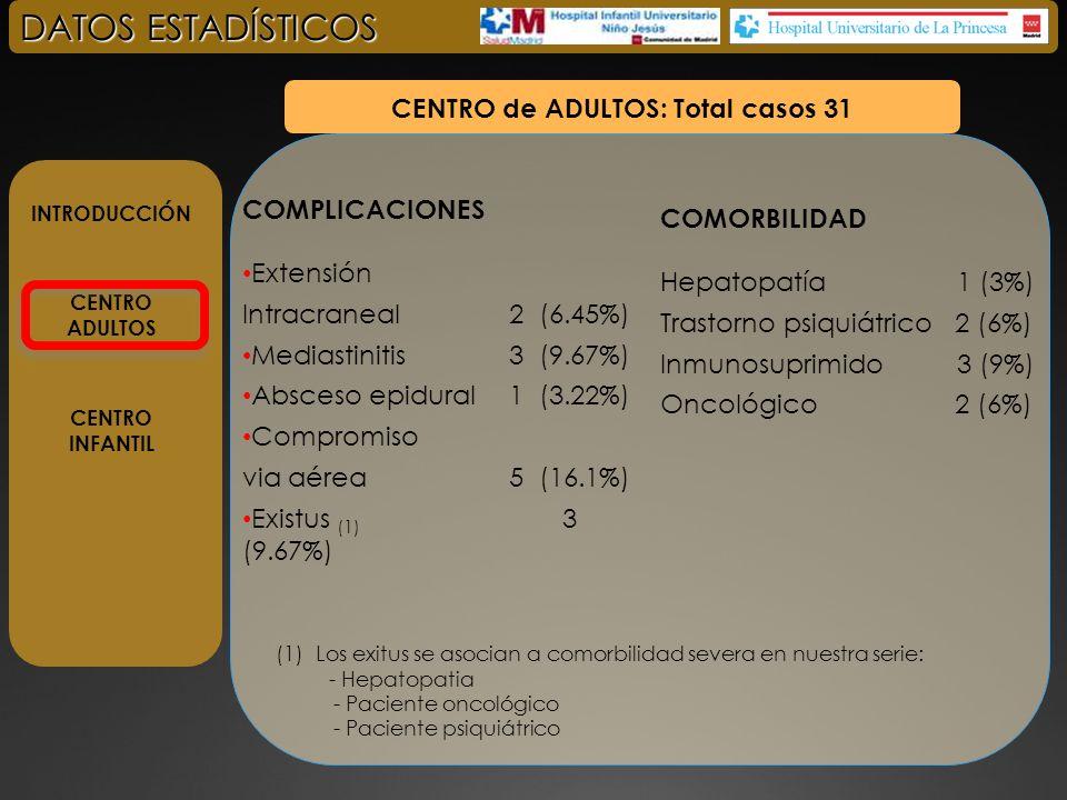 INTRODUCCIÓN CENTRO ADULTOS CENTRO INFANTIL DATOS ESTADÍSTICOS SINTOMAS Y SIGNOS Disfagia/odinnofagia8(34%) Tumefacción5(21%) Dolor craneocervical4(17%) Fiebre12(52%) Sialorrea1(4%) Estridor1(4%) Disfonia1(4%) CENTRO INFANTIL: Total casos 23