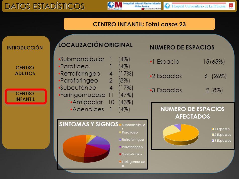 INTRODUCCIÓN CENTRO ADULTOS CENTRO INFANTIL DATOS ESTADÍSTICOS CENTRO INFANTIL: Total casos 23 ETIOLOGIA Persistencia arcos branquiales3 (23%) Amigadalitis/ faringitis14 (60%) Complicación por cirugia previa1(4%) Cuerpo extraño1(4%) Desconocido4 (17%) TRATAMIENTO Conservador15 (65%) Cirugía 1 vez 5 (21%) Cirugía 2 ó + 3 (13%)