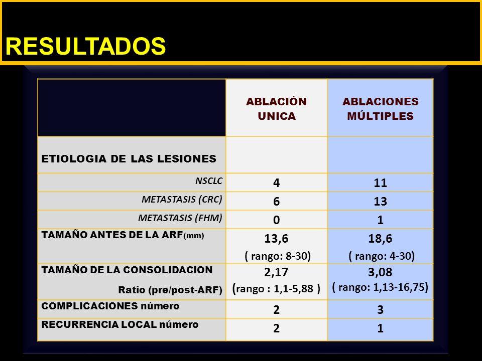 LESIONS SIZE PRIOR TO RFA (mm) ABLACIÓN UNICA ABLACIONES MÚLTIPLES ETIOLOGIA DE LAS LESIONES NSCLC 411 METASTASIS (CRC) 613 METASTASIS (FHM) 01 TAMAÑO ANTES DE LA ARF (mm) 13,6 ( rango: 8-30) 18,6 ( rango: 4-30) TAMAÑO DE LA CONSOLIDACION Ratio (pre/post-ARF) 2,17 ( rango : 1,1-5,88 ) 3,08 ( rango: 1,13-16,75) COMPLICACIONES número 23 RECURRENCIA LOCAL número 21 RESULTADOS
