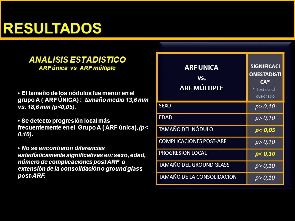 ANALISIS ESTADISTICO ARF única vs ARF múltiple RESULTADOS ARF UNICA vs.