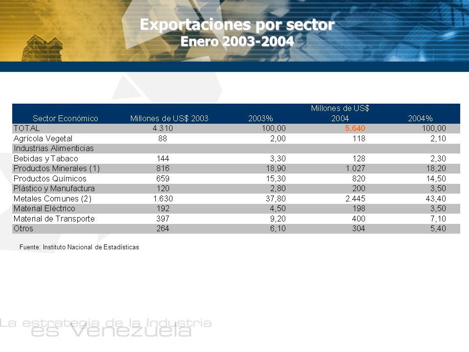 Exportaciones por sector Enero 2003-2004 Fuente: Instituto Nacional de Estadísticas
