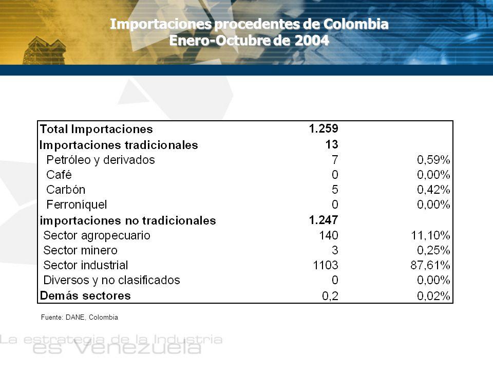 Saldo de la balanza comercial de bienes industriales Venezuela-Colombia Fuente: SIEX, DIAN, Colombia y Cálculos propios