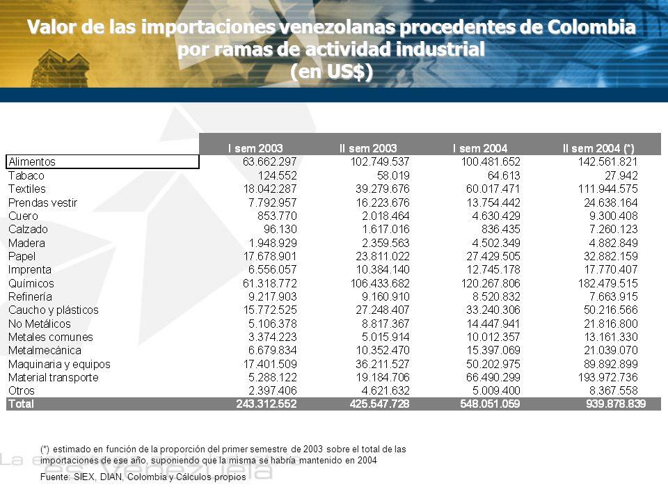 Valor de las importaciones venezolanas procedentes de Colombia por ramas de actividad industrial (en US$) (*) estimado en función de la proporción del primer semestre de 2003 sobre el total de las importaciones de ese año, suponiendo que la misma se habría mantenido en 2004 Fuente: SIEX, DIAN, Colombia y Cálculos propios