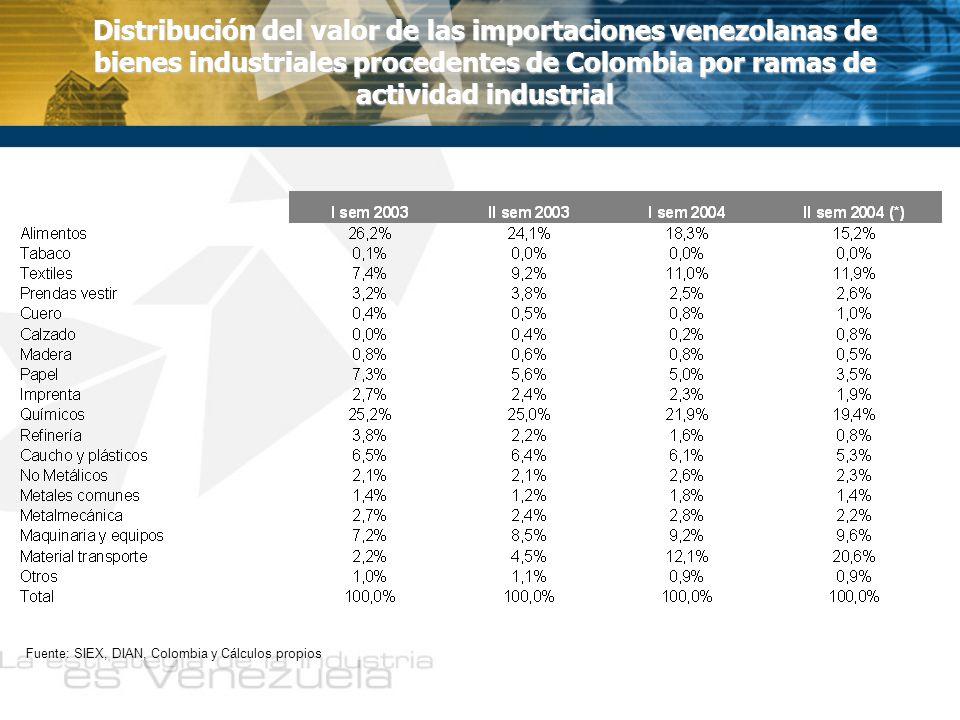 Distribución del valor de las importaciones venezolanas de bienes industriales procedentes de Colombia por ramas de actividad industrial Fuente: SIEX, DIAN, Colombia y Cálculos propios