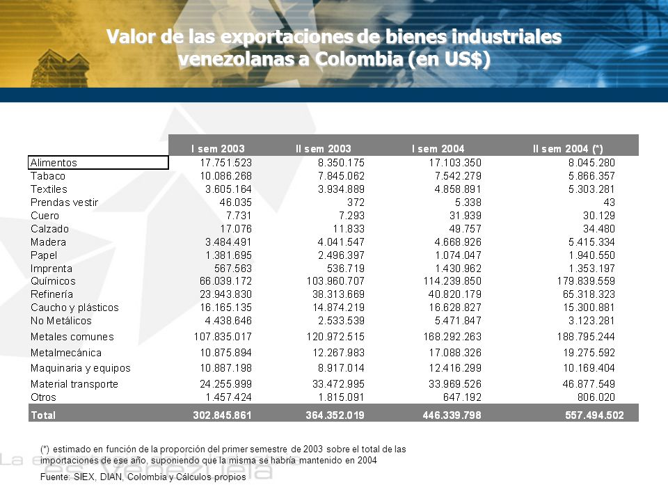 Valor de las exportaciones de bienes industriales venezolanas a Colombia (en US$) (*) estimado en función de la proporción del primer semestre de 2003 sobre el total de las importaciones de ese año, suponiendo que la misma se habría mantenido en 2004 Fuente: SIEX, DIAN, Colombia y Cálculos propios